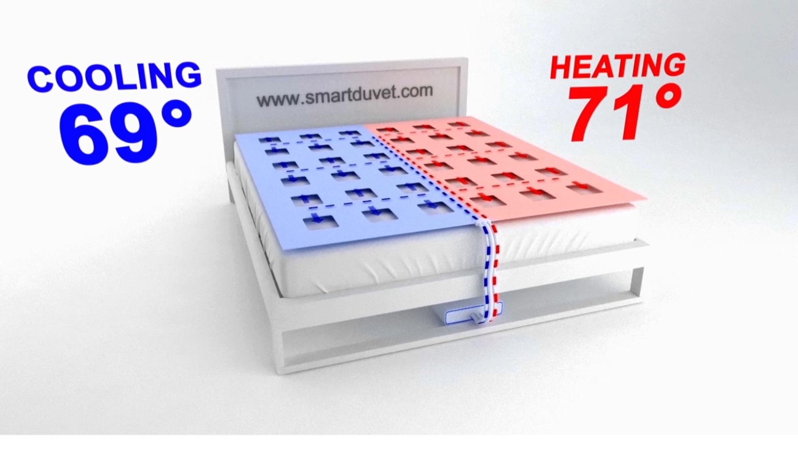 Photo Pár si môže telefónom nastaviť teplotu svojej strany periny c0ded728645